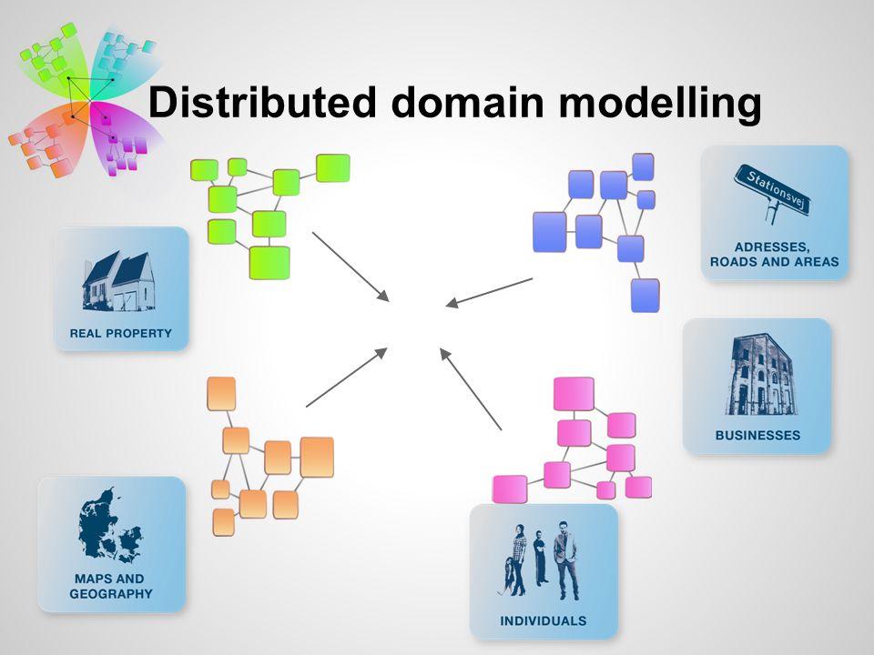 The Basic Data (Data) Model (Grunddatamodellen)