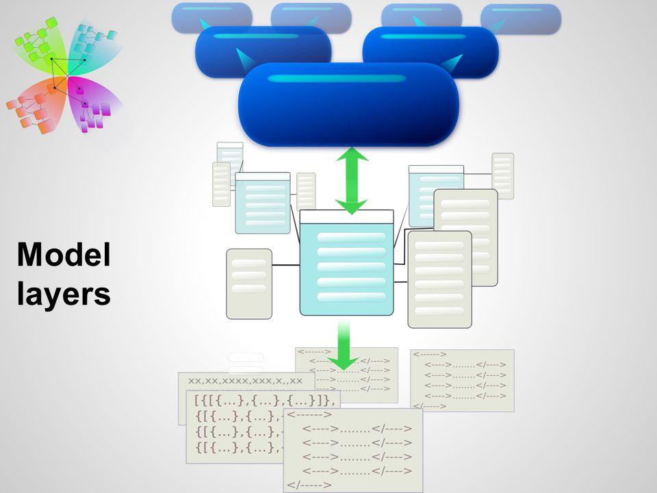 Data Distributor Production model Source- register Distribu- tion rules Delivery model Display model Service's model Model rules Integra- tion rules Data user Transformation DD internal model