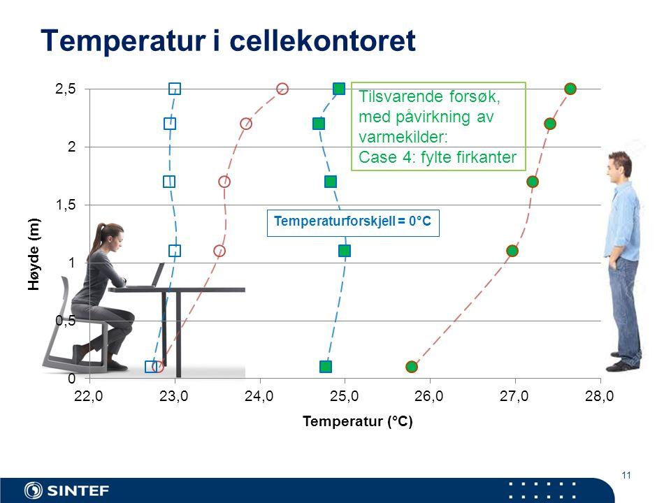 11 Temperatur i cellekontoret Tilsvarende forsøk, med påvirkning av varmekilder: Case 4: fylte firkanter Temperaturforskjell = 0°C