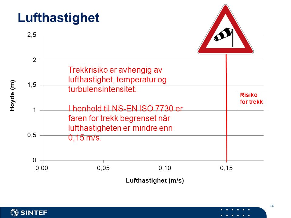 14 Lufthastighet Trekkrisiko er avhengig av lufthastighet, temperatur og turbulensintensitet. I henhold til NS-EN ISO 7730 er faren for trekk begrense