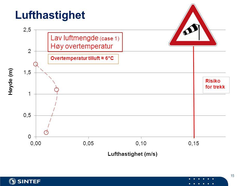 15 Lufthastighet Lav luftmengde (case 1) Høy overtemperatur Overtemperatur tilluft ≈ 6°C