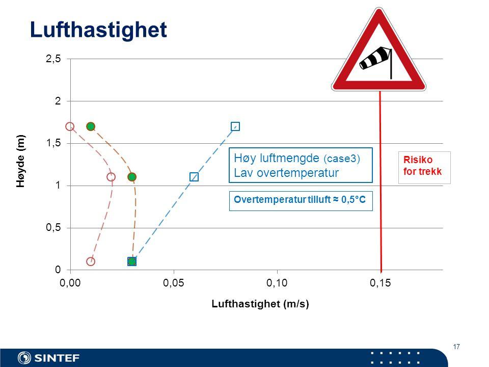 17 Lufthastighet Høy luftmengde (case3) Lav overtemperatur Overtemperatur tilluft ≈ 0,5°C