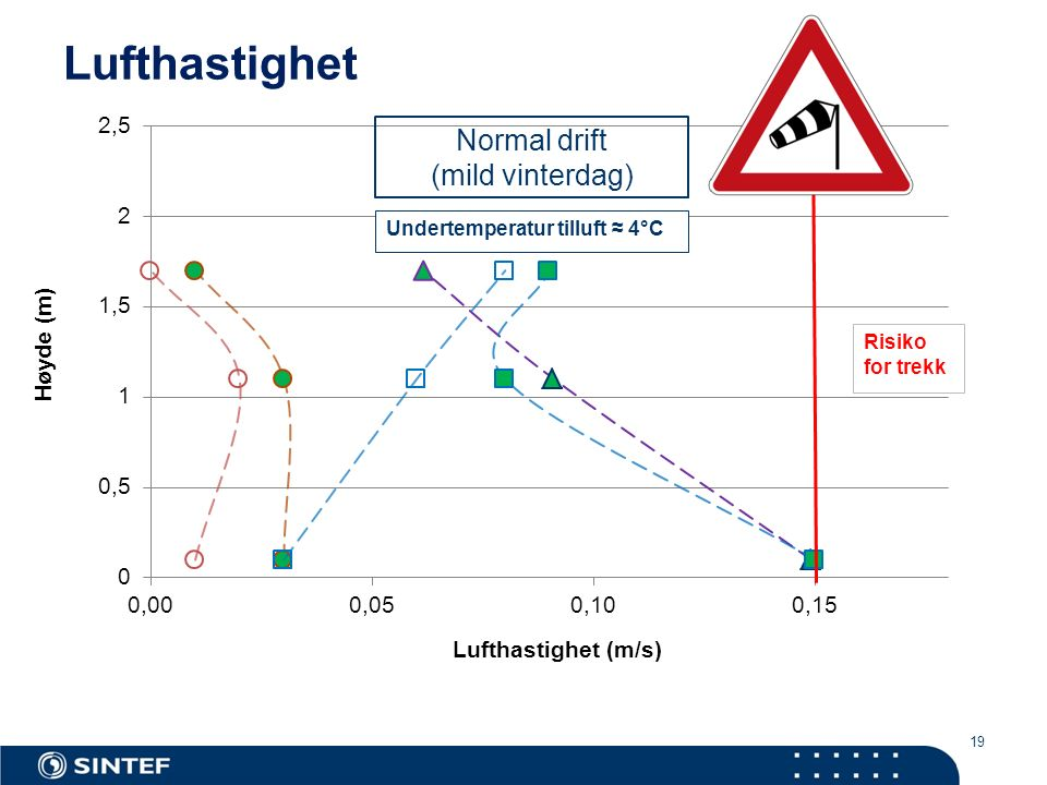 19 Lufthastighet Normal drift (mild vinterdag) Undertemperatur tilluft ≈ 4°C