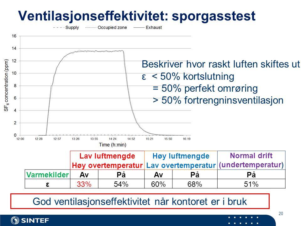 20 Ventilasjonseffektivitet: sporgasstest Lav luftmengdeHøy luftmengde Normal drift (undertemperatur) Høy overtemperaturLav overtemperatur Varmekilder