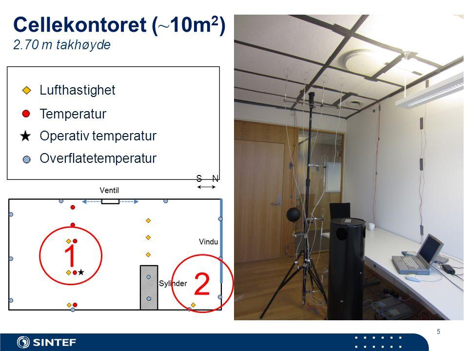 5 Cellekontoret ( ~ 10m 2 ) 2.70 m takhøyde S N 1 2 Lufthastighet Temperatur Operativ temperatur Overflatetemperatur