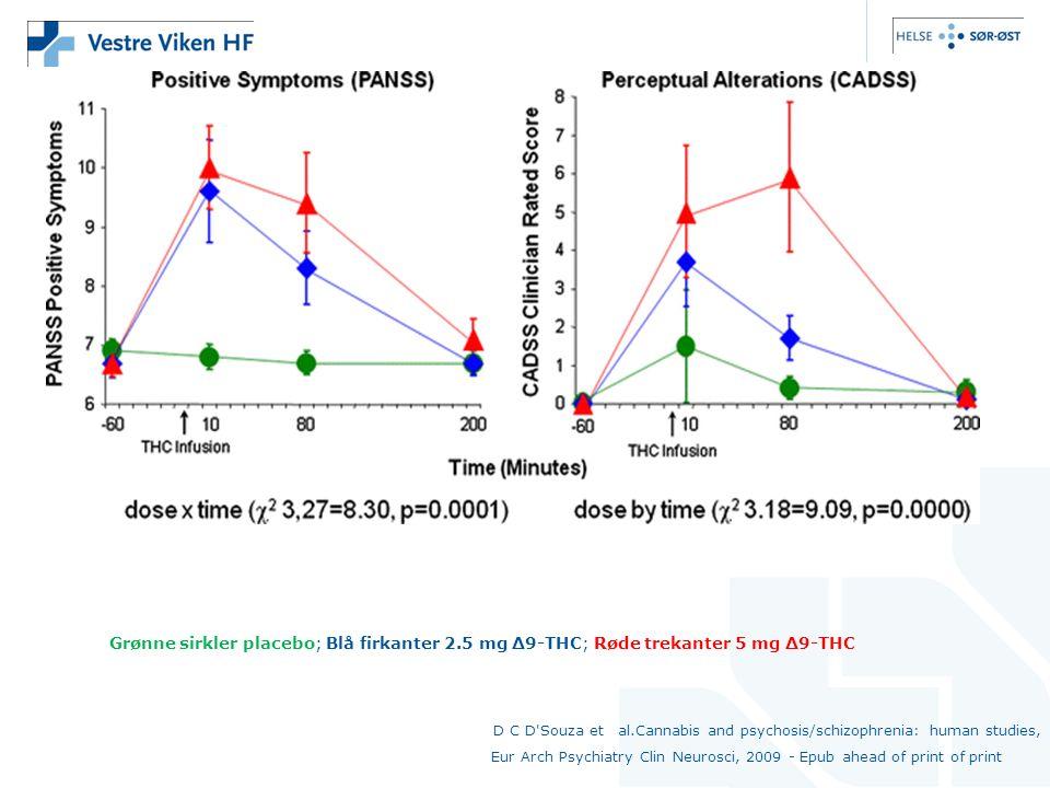 Grønne sirkler placebo; Blå firkanter 2.5 mg Δ9-THC; Røde trekanter 5 mg Δ9-THC D C D Souza et al.Cannabis and psychosis/schizophrenia: human studies, Eur Arch Psychiatry Clin Neurosci, 2009 - Epub ahead of print of print
