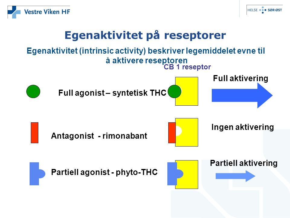 Egenaktivitet på reseptorer Egenaktivitet (intrinsic activity) beskriver legemiddelet evne til å aktivere reseptoren Ingen aktivering Antagonist - rimonabant Partiell aktivering Partiell agonist - phyto-THC Full aktivering CB 1 reseptor Full agonist – syntetisk THC