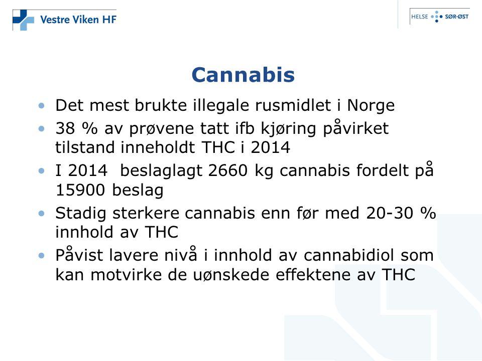 Cannabis Det mest brukte illegale rusmidlet i Norge 38 % av prøvene tatt ifb kjøring påvirket tilstand inneholdt THC i 2014 I 2014 beslaglagt 2660 kg cannabis fordelt på 15900 beslag Stadig sterkere cannabis enn før med 20-30 % innhold av THC Påvist lavere nivå i innhold av cannabidiol som kan motvirke de uønskede effektene av THC