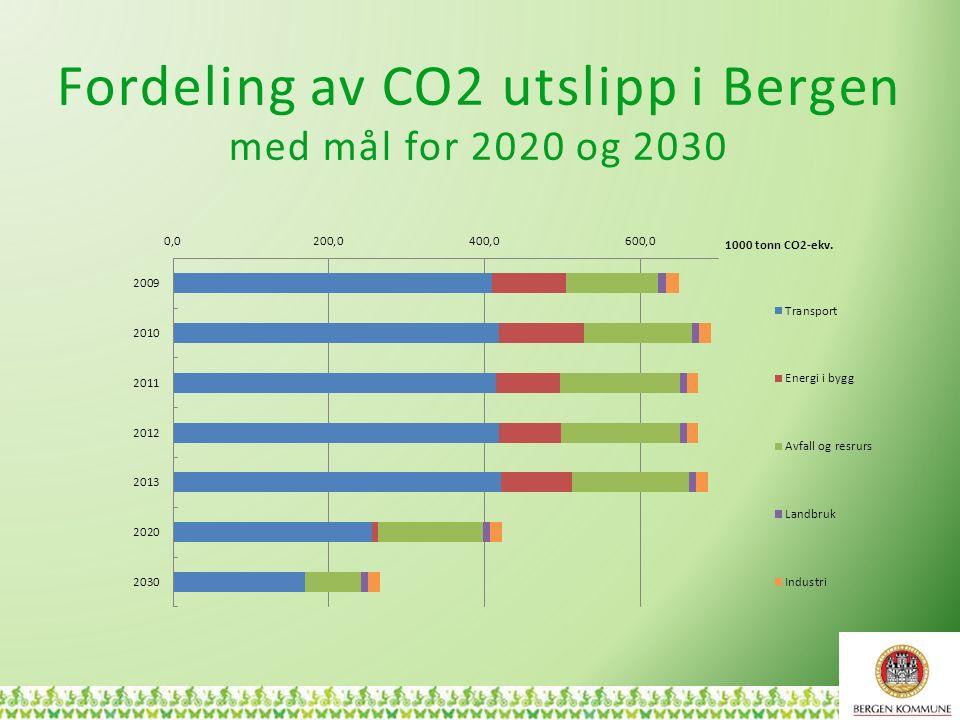 Fordeling av CO2 utslipp i Bergen med mål for 2020 og 2030 6
