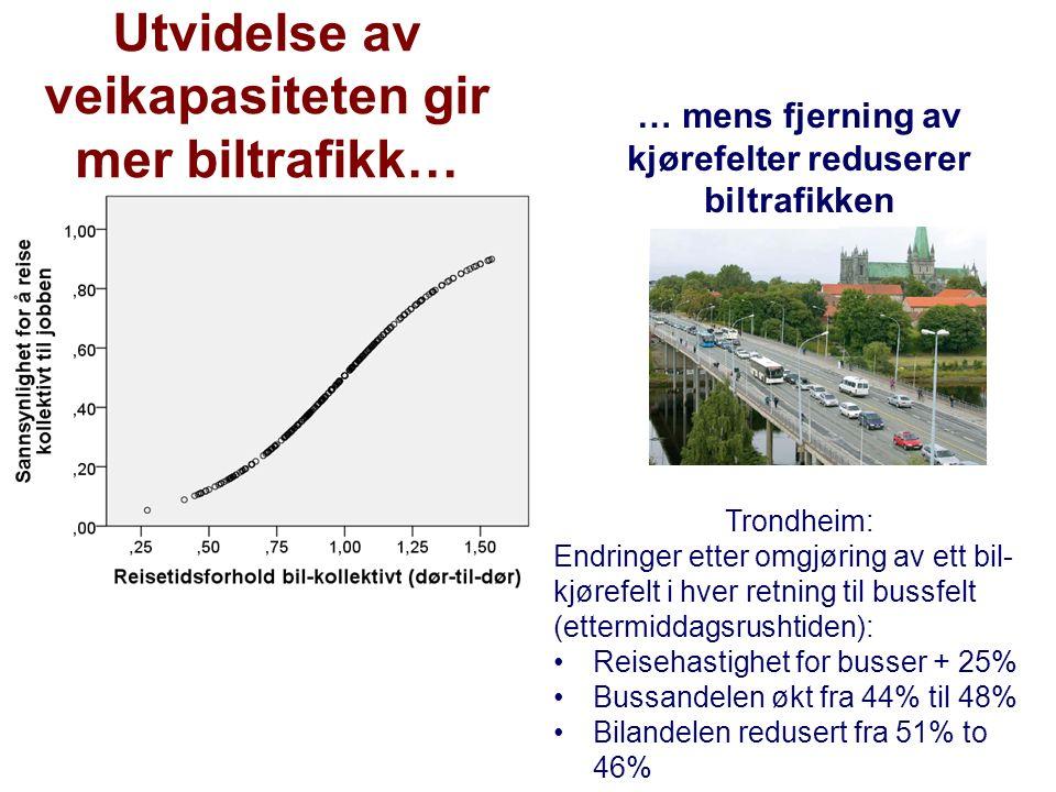 Utvidelse av veikapasiteten gir mer biltrafikk… … mens fjerning av kjørefelter reduserer biltrafikken Trondheim: Endringer etter omgjøring av ett bil- kjørefelt i hver retning til bussfelt (ettermiddagsrushtiden): Reisehastighet for busser + 25% Bussandelen økt fra 44% til 48% Bilandelen redusert fra 51% to 46%