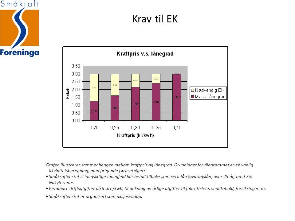 Krav til EK Grafen illustrerer sammenhengen mellom kraftpris og lånegrad.