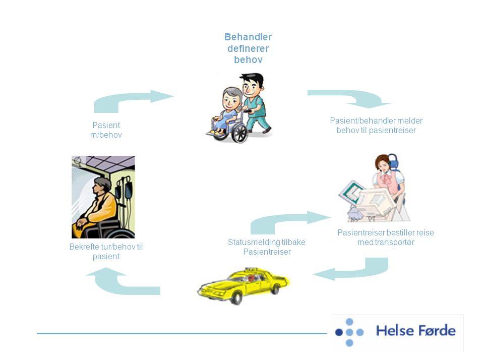 Pasient m/behov Behandler definerer behov Pasient/behandler melder behov til pasientreiser Statusmelding tilbake Pasientreiser Pasientreiser bestiller