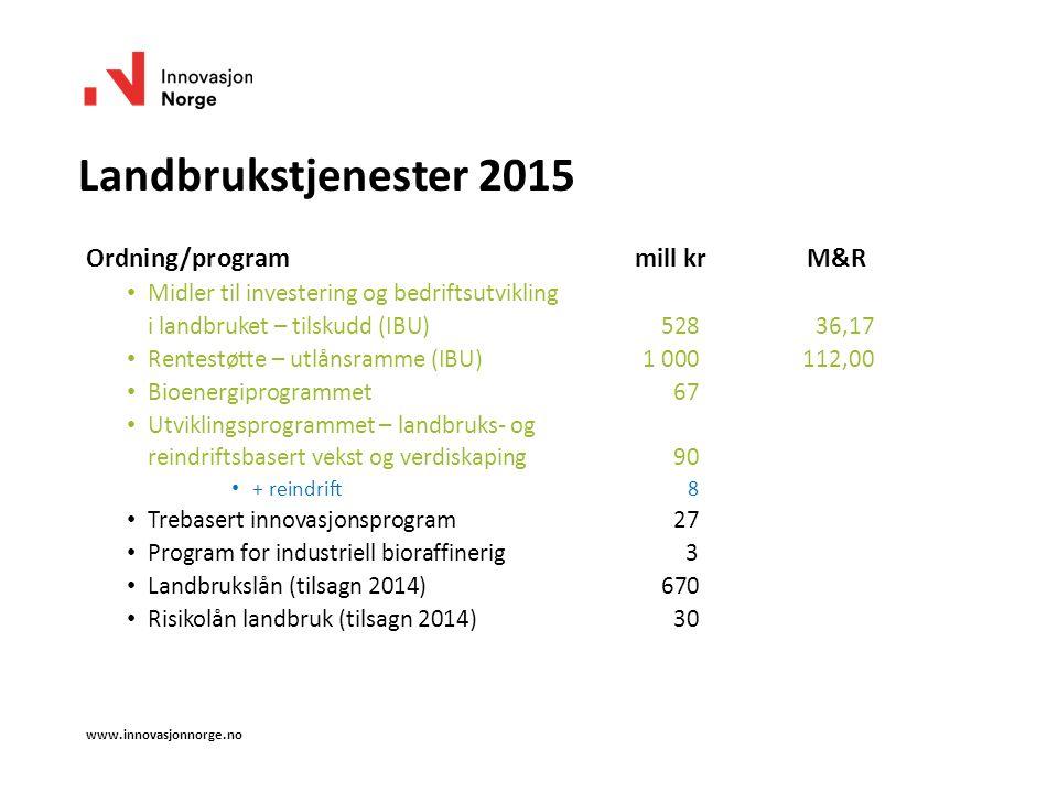 Landbrukstjenester 2015 Ordning/program mill kr M&R Midler til investering og bedriftsutvikling i landbruket – tilskudd (IBU)528 36,17 Rentestøtte – utlånsramme (IBU)1 000112,00 Bioenergiprogrammet67 Utviklingsprogrammet – landbruks- og reindriftsbasert vekst og verdiskaping90 + reindrift8 Trebasert innovasjonsprogram 27 Program for industriell bioraffinerig3 Landbrukslån (tilsagn 2014)670 Risikolån landbruk (tilsagn 2014) 30 www.innovasjonnorge.no