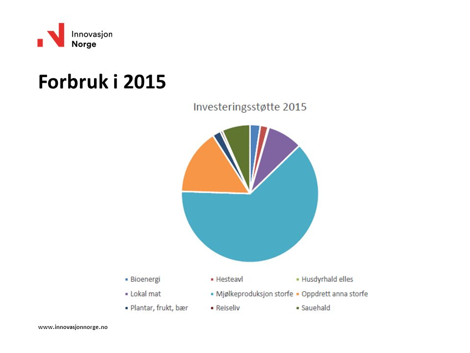Forbruk i 2015 www.innovasjonnorge.no