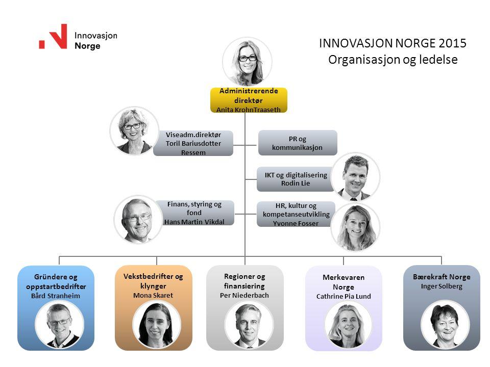 INNOVASJON NORGE 2015 Organisasjon og ledelse Gründere og oppstartbedrifter Bård Stranheim Vekstbedrifter og klynger Mona Skaret Merkevaren Norge Cath