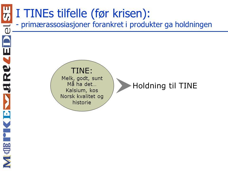 I TINEs tilfelle (før krisen): - primærassosiasjoner forankret i produkter ga holdningen TINE: Melk, godt, sunt Må ha det… Kalsium, kos Norsk kvalitet