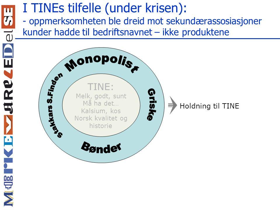 I TINEs tilfelle (under krisen): - oppmerksomheten ble dreid mot sekundærassosiasjoner kunder hadde til bedriftsnavnet – ikke produktene TINE: Melk, g