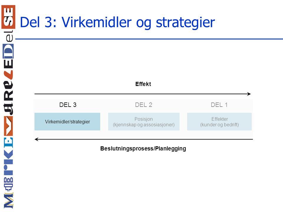 Del 3: Virkemidler og strategier DEL 2 Posisjon (kjennskap og assosiasjoner) Effekter (kunder og bedrift) DEL 1 Virkemidler/strategier Effekt Beslutningsprosess/Planlegging DEL 3