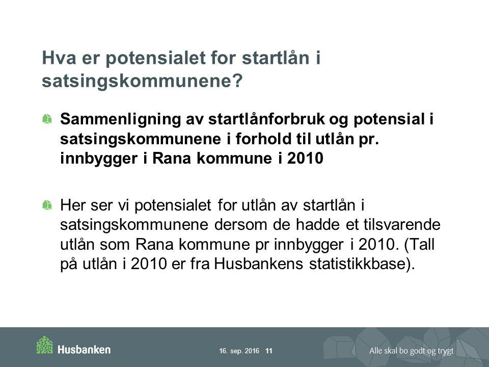 16. sep. 2016 11 Hva er potensialet for startlån i satsingskommunene.