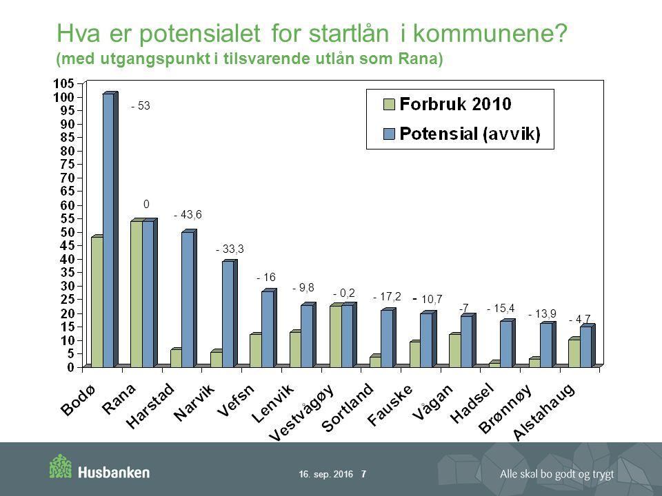 16. sep. 2016 8 Antall startlån i Nordland og Sør- Troms – utvikling 2007-2010