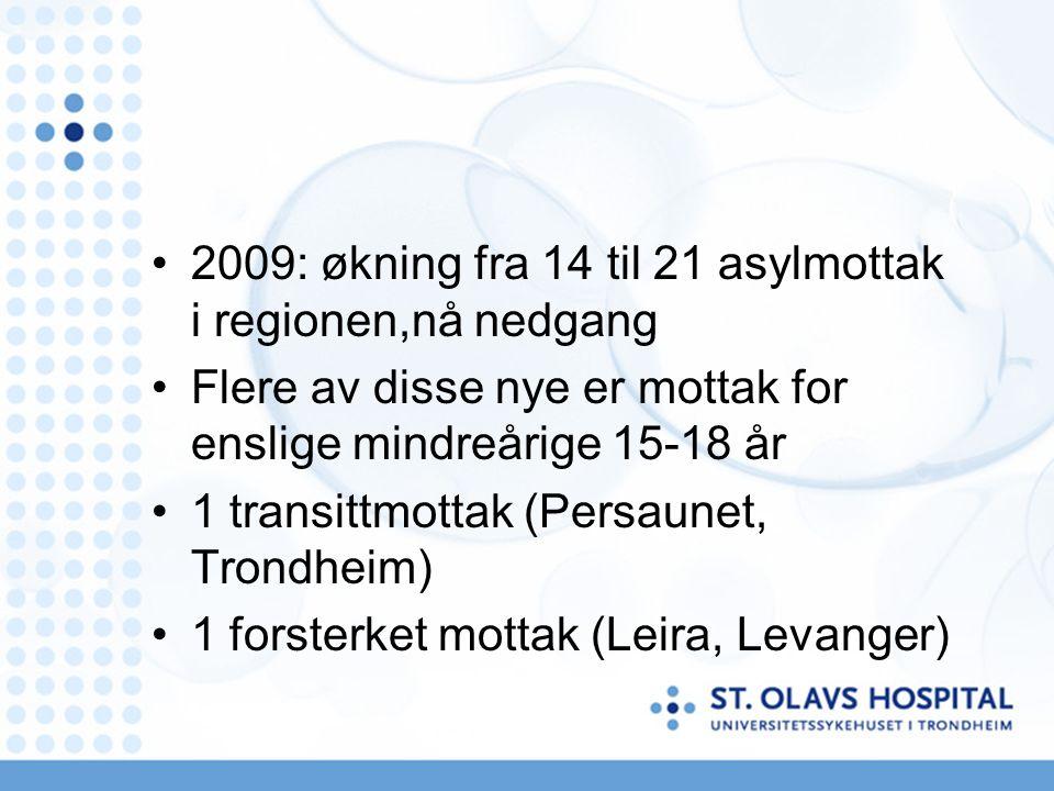 2009: økning fra 14 til 21 asylmottak i regionen,nå nedgang Flere av disse nye er mottak for enslige mindreårige 15-18 år 1 transittmottak (Persaunet, Trondheim) 1 forsterket mottak (Leira, Levanger)