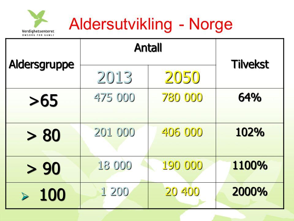 Aldersutvikling - Norge AldersgruppeAntallTilvekst 20132050 >65 475 000 780 000 64% > 80 201 000 406 000 102% > 90 18 000 190 000 1100%  100 1 200 20 400 2000%