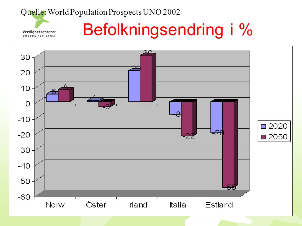Befolkningsendring i % Quelle: World Population Prospects UNO 2002