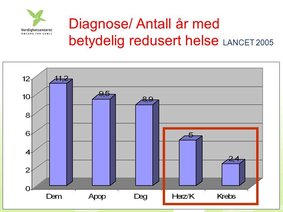 Diagnose/ Antall år med betydelig redusert helse LANCET 2005