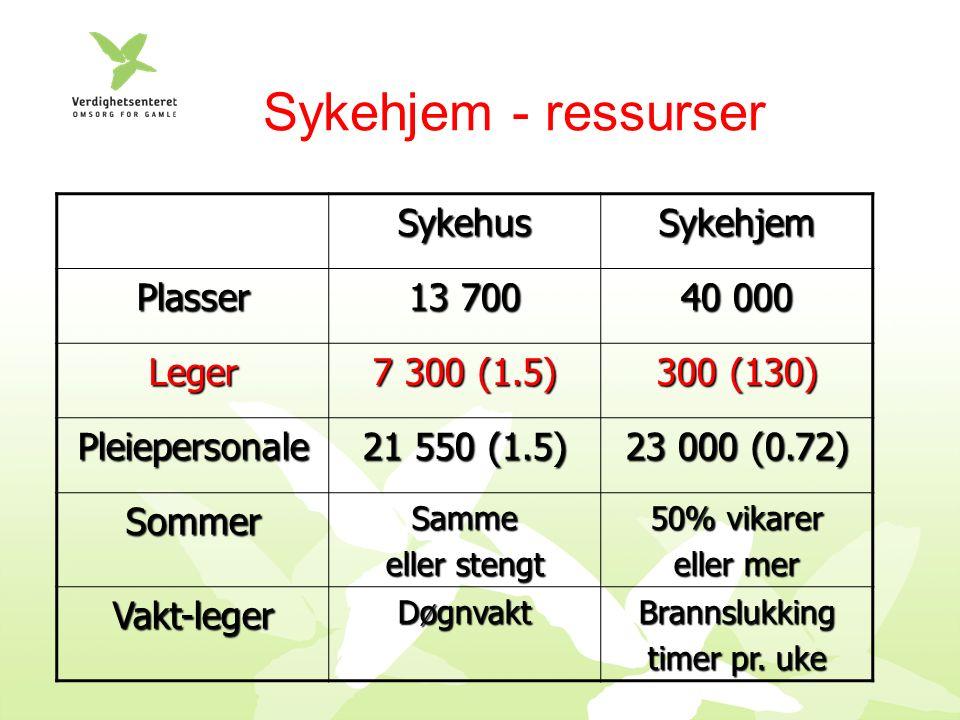 Sykehjem - ressurser SykehusSykehjem Plasser 13 700 40 000 Leger 7 300 (1.5) 300 (130) Pleiepersonale 21 550 (1.5) 23 000 (0.72) SommerSamme eller stengt 50% vikarer eller mer Vakt-legerDøgnvaktBrannslukking timer pr.