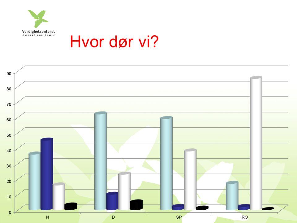 Gro 89 år, helt dement, hjertesvikt Pasient på sykehjemmet siste 3 år Tiltagende appetittløs og sengeliggende To måneder siden: akutt hjertesvikt Sykehus 9 dager: hjertesvikt bedre Tilbake til BRKS: Slapp, sengeliggende Sønn på hjemstedet, datter i Tromsø