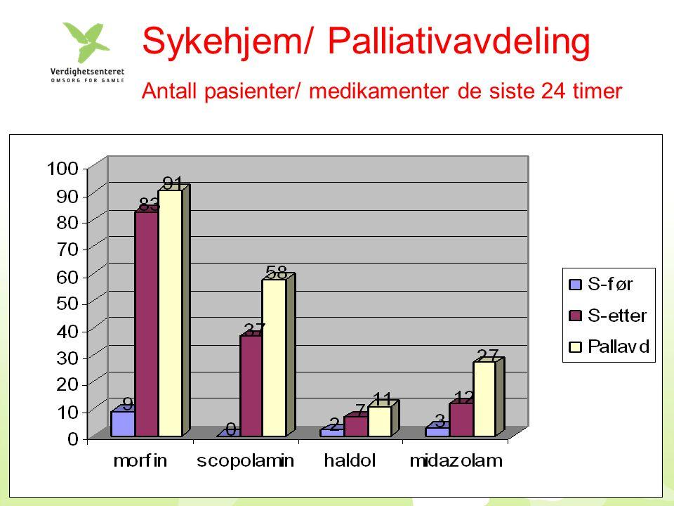 Sykehjem/ Palliativavdeling Antall pasienter/ medikamenter de siste 24 timer
