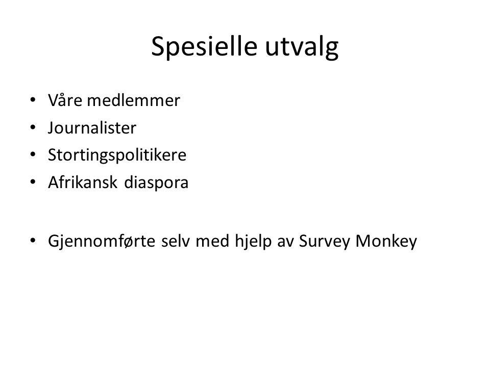 Spesielle utvalg Våre medlemmer Journalister Stortingspolitikere Afrikansk diaspora Gjennomførte selv med hjelp av Survey Monkey