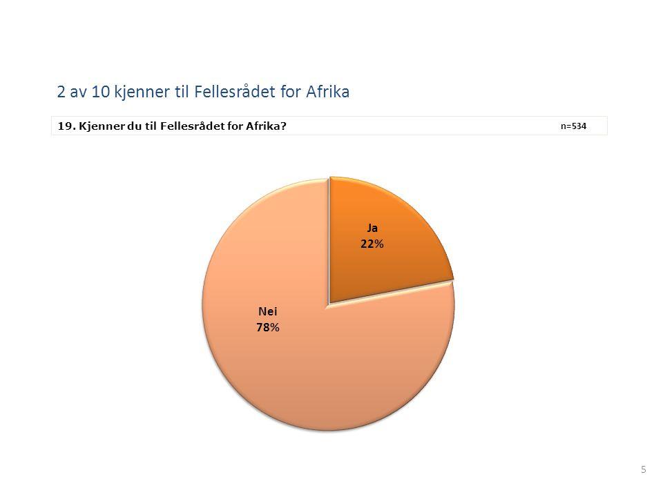 5 2 av 10 kjenner til Fellesrådet for Afrika 19. Kjenner du til Fellesrådet for Afrika? n=534