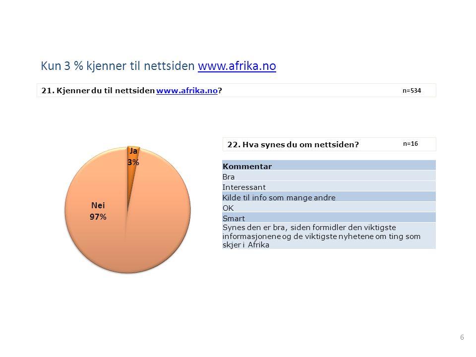 6 Kun 3 % kjenner til nettsiden www.afrika.nowww.afrika.no 21. Kjenner du til nettsiden www.afrika.no?www.afrika.no n=534 22. Hva synes du om nettside