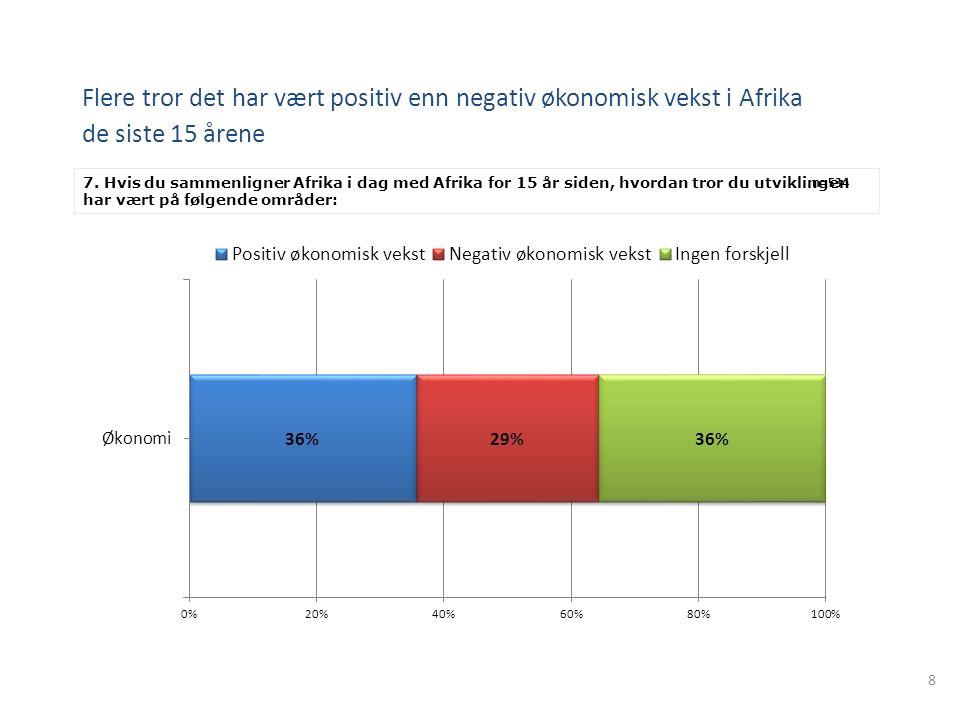 8 Flere tror det har vært positiv enn negativ økonomisk vekst i Afrika de siste 15 årene 7. Hvis du sammenligner Afrika i dag med Afrika for 15 år sid