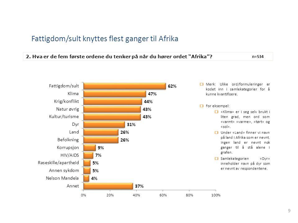 """9 Fattigdom/sult knyttes flest ganger til Afrika 2. Hva er de fem første ordene du tenker på når du hører ordet """"Afrika""""? n=534 Merk: Ulike ord/formul"""