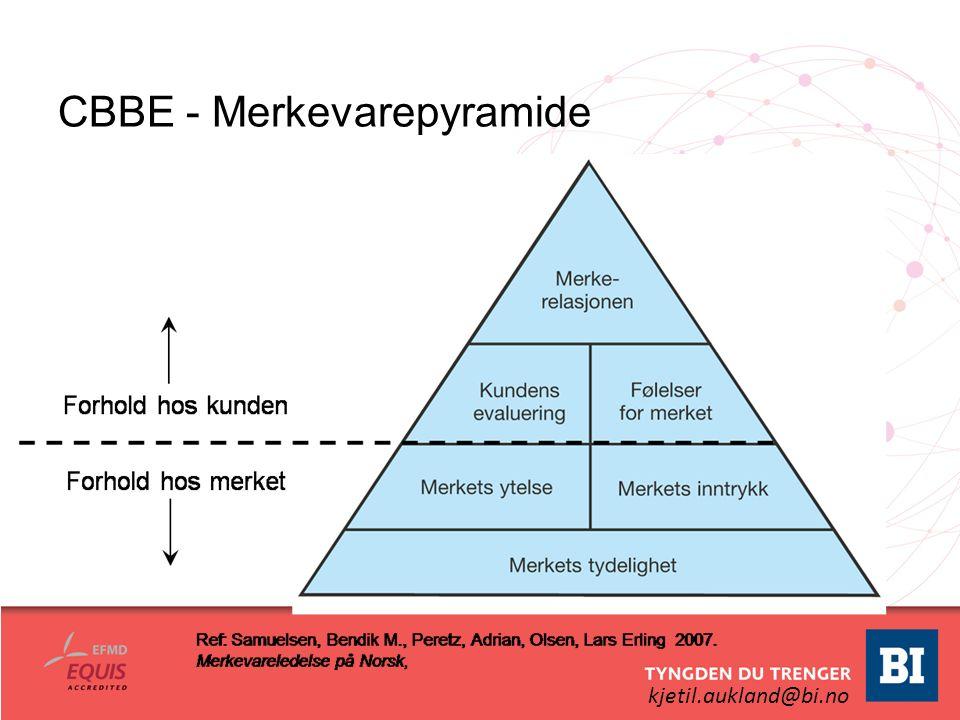 kjetil.aukland@bi.no CBBE - Merkevarepyramide