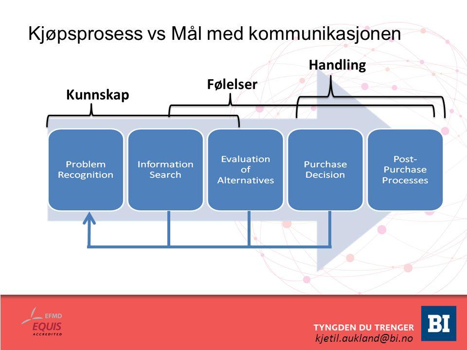 kjetil.aukland@bi.no Kjøpsprosess vs Mål med kommunikasjonen Kunnskap Følelser Handling