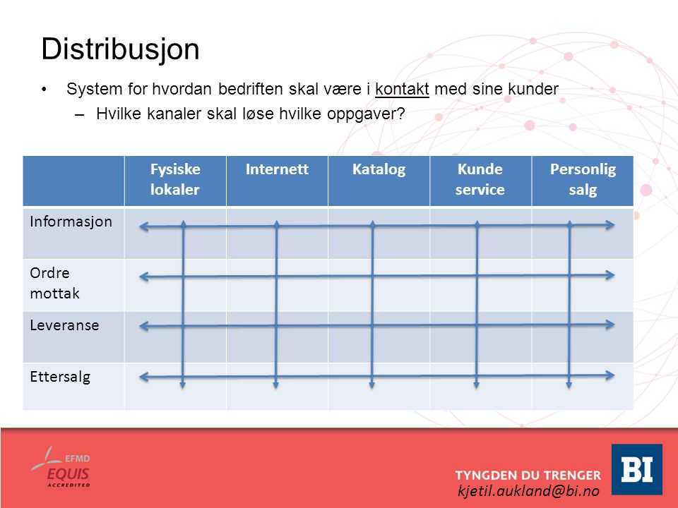 kjetil.aukland@bi.no Distribusjon System for hvordan bedriften skal være i kontakt med sine kunder –Hvilke kanaler skal løse hvilke oppgaver? Fysiske