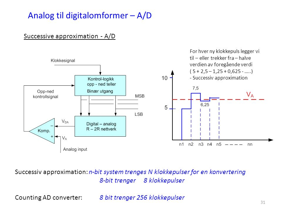 31 Analog til digitalomformer – A/D Successive approximation - A/D Successiv approximation: n-bit system trenges N klokkepulser for en konvertering 8-bit trenger 8 klokkepulser Counting AD converter: 8 bit trenger 256 klokkepulser For hver ny klokkepuls legger vi til – eller trekker fra – halve verdien av foregående verdi ( 5 + 2,5 – 1,25 + 0,625 - …..) - Successiv approximation