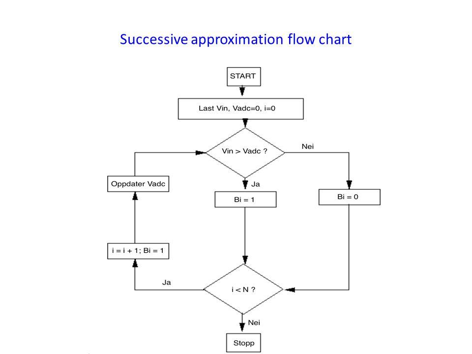Successive approximation flow chart