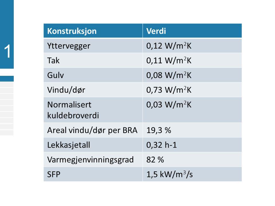 1 KonstruksjonVerdi Yttervegger0,12 W/m 2 K Tak0,11 W/m 2 K Gulv0,08 W/m 2 K Vindu/dør0,73 W/m 2 K Normalisert kuldebroverdi 0,03 W/m 2 K Areal vindu/dør per BRA19,3 % Lekkasjetall0,32 h-1 Varmegjenvinningsgrad82 % SFP1,5 kW/m 3 /s