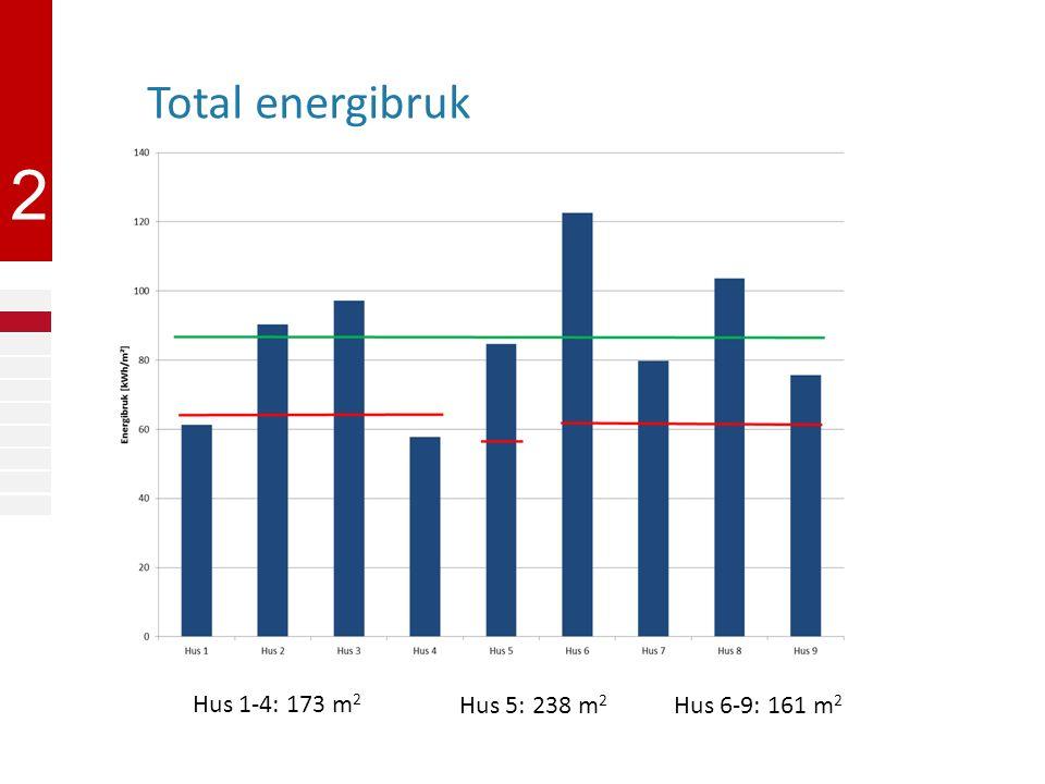 2 Total energibruk Hus 1-4: 173 m 2 Hus 5: 238 m 2 Hus 6-9: 161 m 2