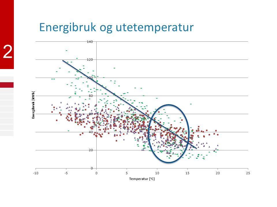 2 Energibruk og utetemperatur
