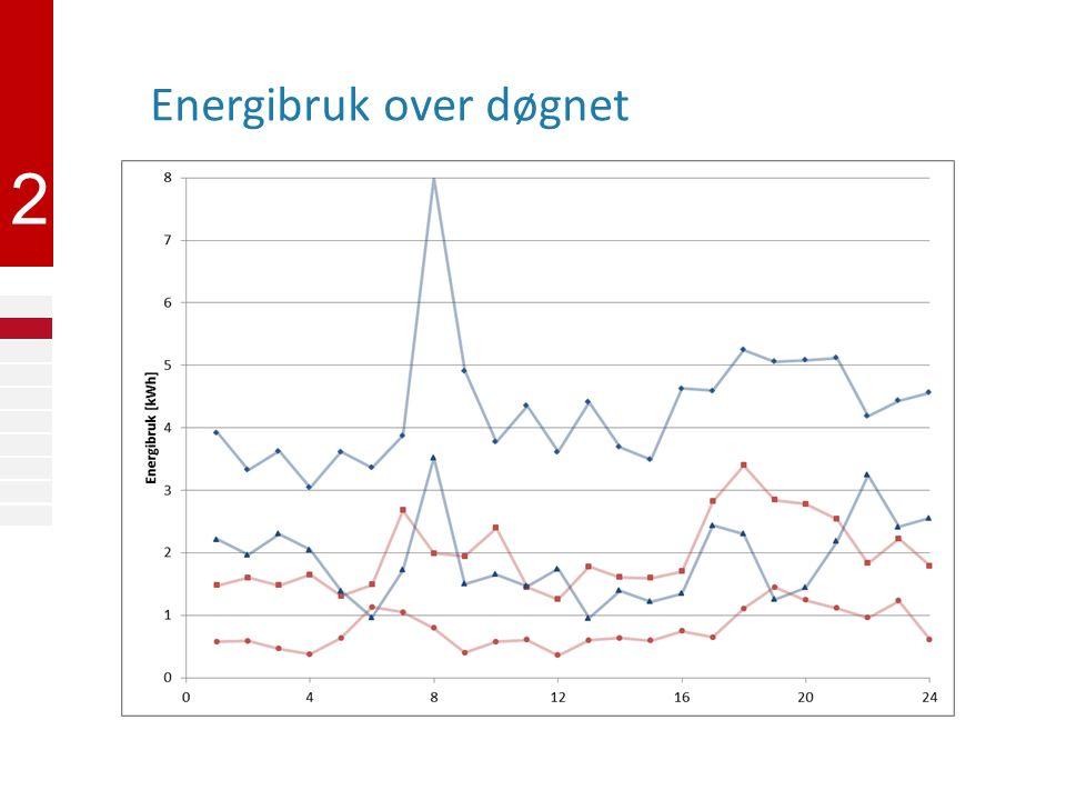 2 Energibruk over døgnet