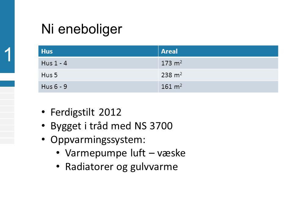 1 Klima Årsmiddel- temperatur Dimensjonert for utetemperatur DUT Sandnes (Sola)+7,4 °C-14,7 °C Oslo+6,3 °C-20,0 °C Karasjok-2,5 °C-48,0 °C