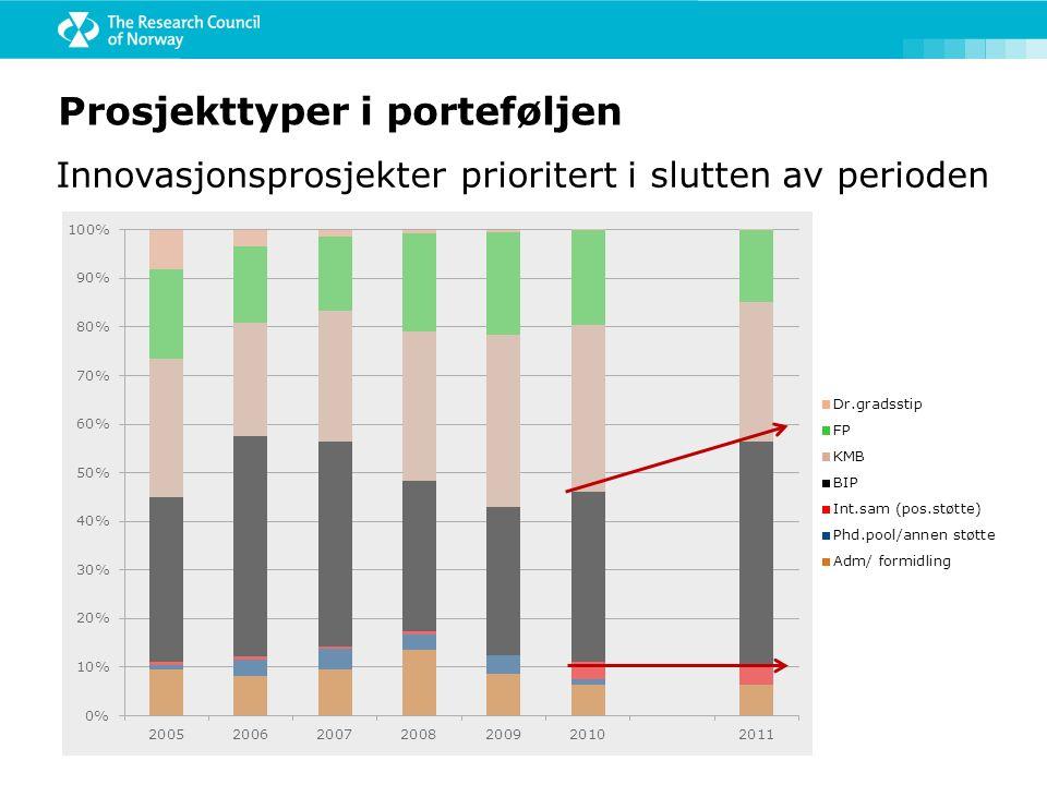 Prosjekttyper i porteføljen Innovasjonsprosjekter prioritert i slutten av perioden