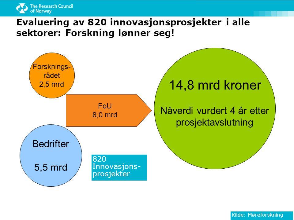 FoU 8,0 mrd Evaluering av 820 innovasjonsprosjekter i alle sektorer: Forskning lønner seg! 14,8 mrd kroner Nåverdi vurdert 4 år etter prosjektavslutni