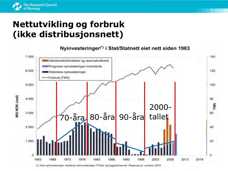 70-åra 80-åra90-åra 2000- tallet Nettutvikling og forbruk (ikke distribusjonsnett)