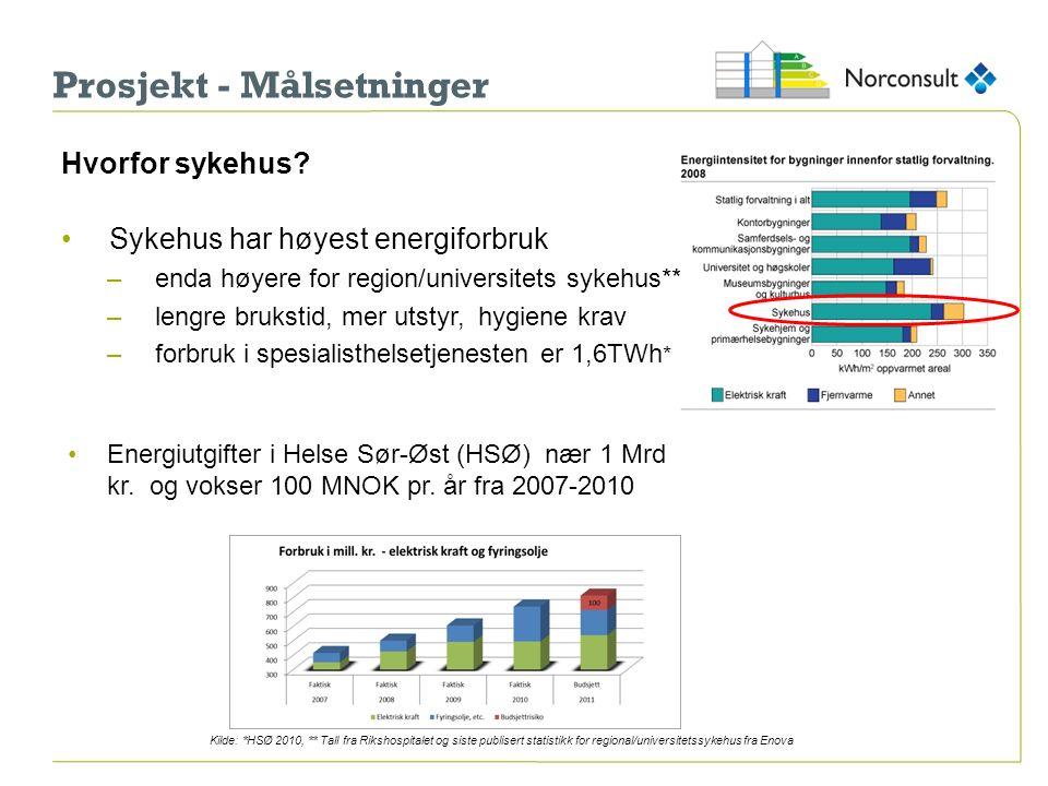 Prosjekt - Målsetninger Hvorfor sykehus? Sykehus har høyest energiforbruk –enda høyere for region/universitets sykehus** –lengre brukstid, mer utstyr,